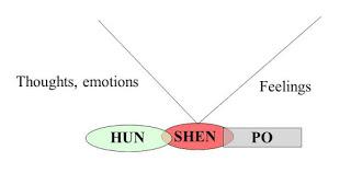 Shen-Hun-Po