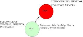 hun-shen