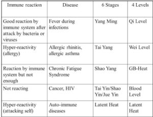 immune-reaction