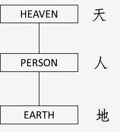 Heaven-Earth-Man