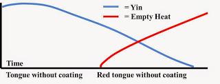 YinXuDiagram
