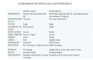 ComparisonWind-ColdWind-Heat