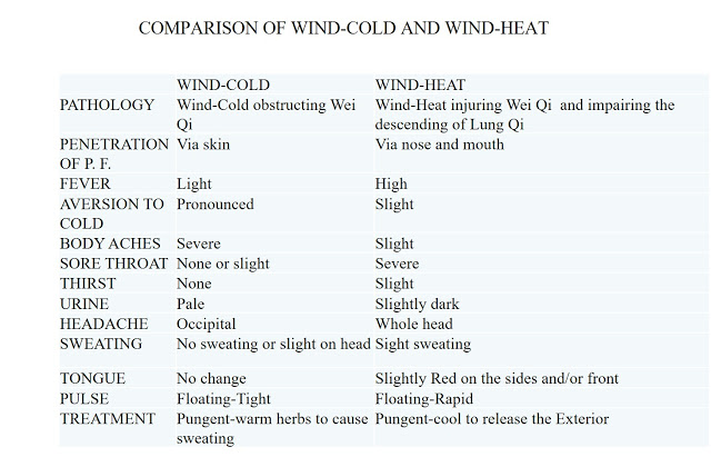 ComparisonWind-ColdWind-Heat